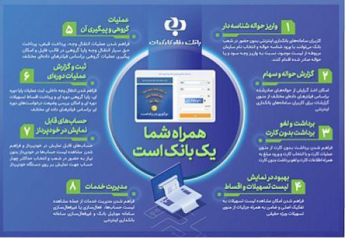 توسعه خدمات بانکداری اینترنتی بانک رفاه کارگران در یک نگاه